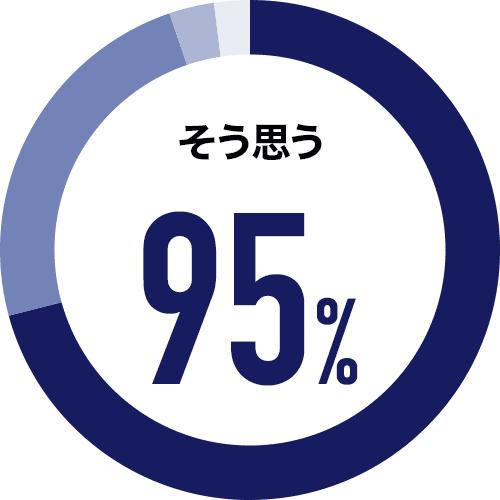 そう思う 95%
