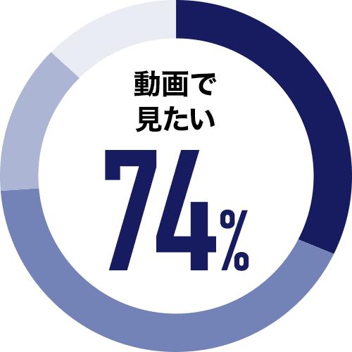 動画で見たい 74%
