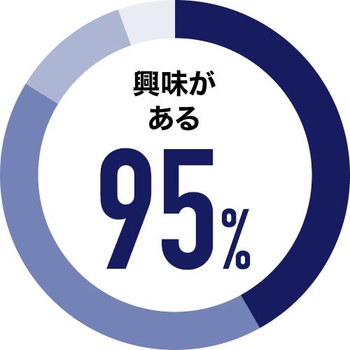 興味がある 95%