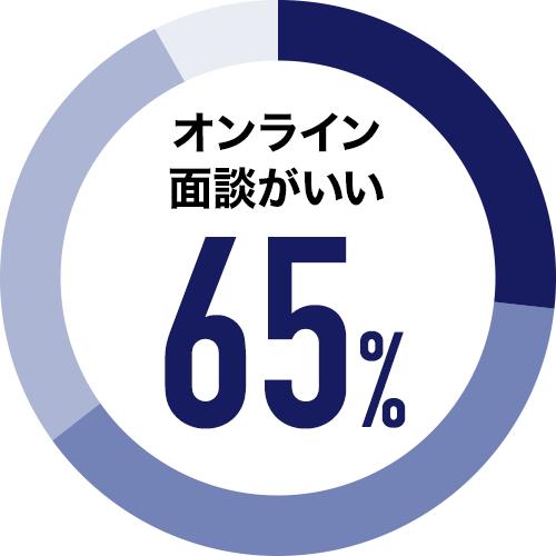 オンライン面談がいい 65%
