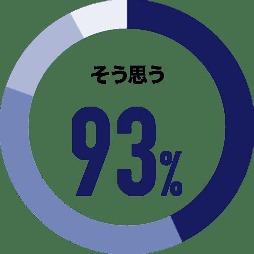 そう思う 93%