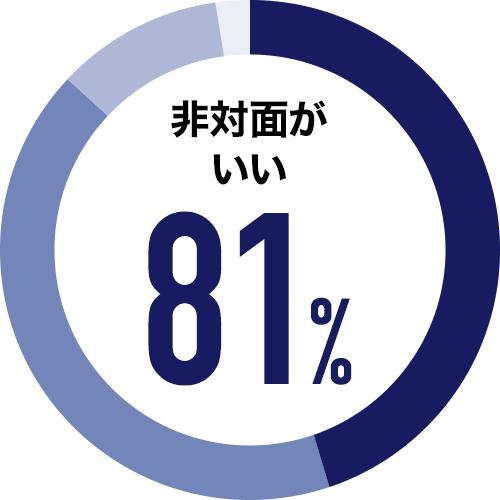 非対面がいい 81%